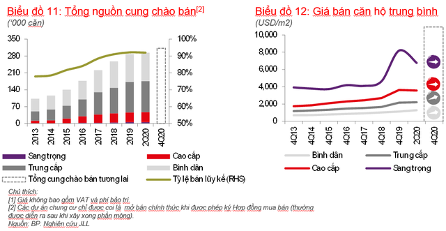 Giá căn hộ chung cư tại TPHCM tiếp tục tăng bất chấp tình hình kinh tế chưa ổn định gia chung cu tp hcm 2020 1